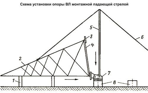 Схема установки опоры ВЛ